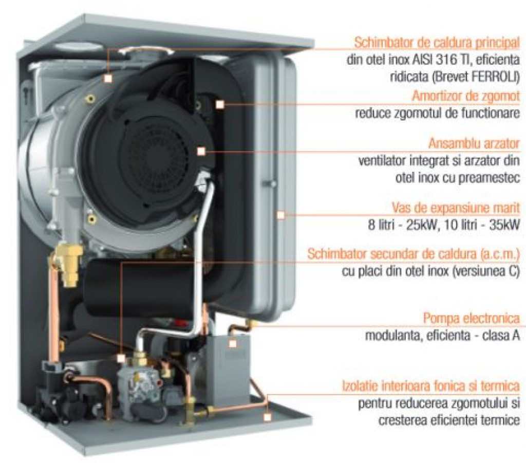 Ferroli Bluehelix Tech 35C E